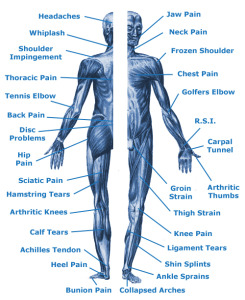 Common pain issues