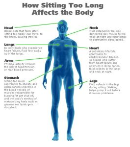 how sitting too long affects your body